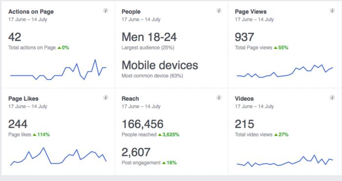 facebook social media manager ottawa