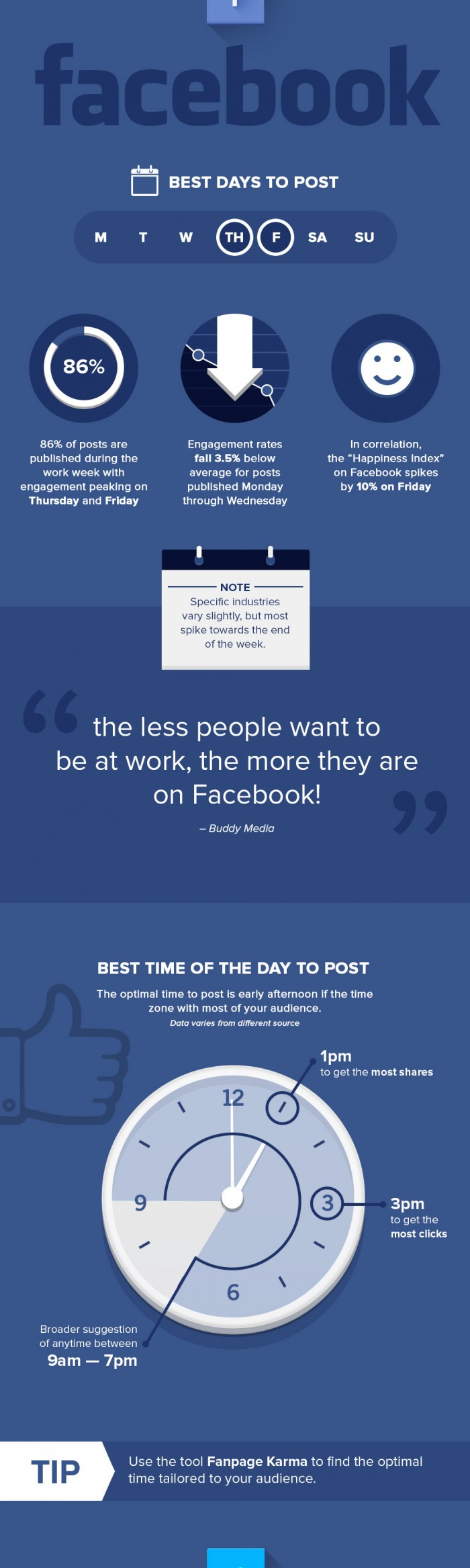 the best times to post on facebook to boost reach