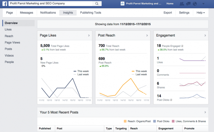 Facebook Insights Tab business page create