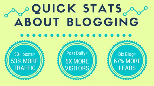 3 Blogging Tips That Will Bring Customers Flocking to Your Door