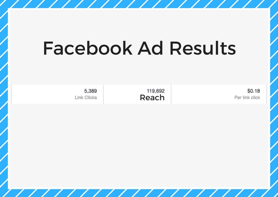 Facebook-Ad-Results social media management