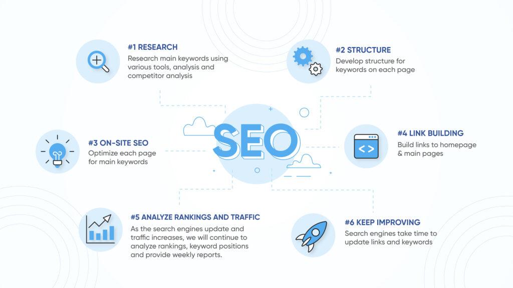 seo infographic process