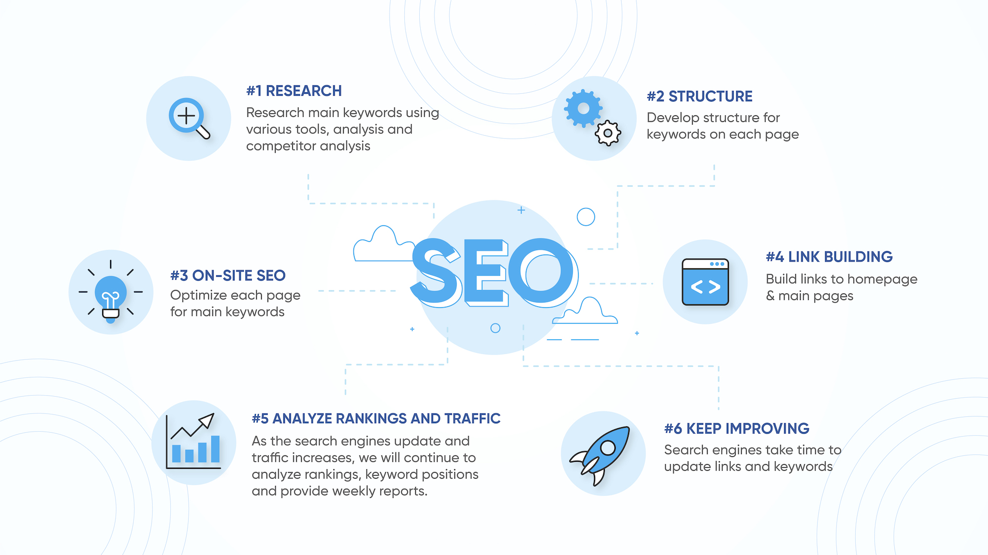 seo infographic process